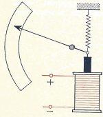 federamperemeter1